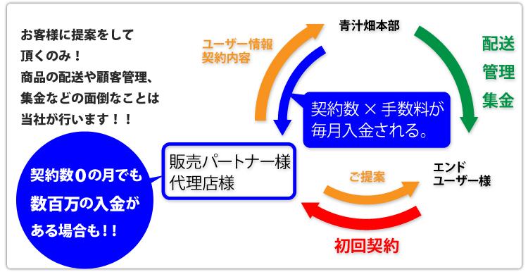 「青汁畑」販売パートナー制度
