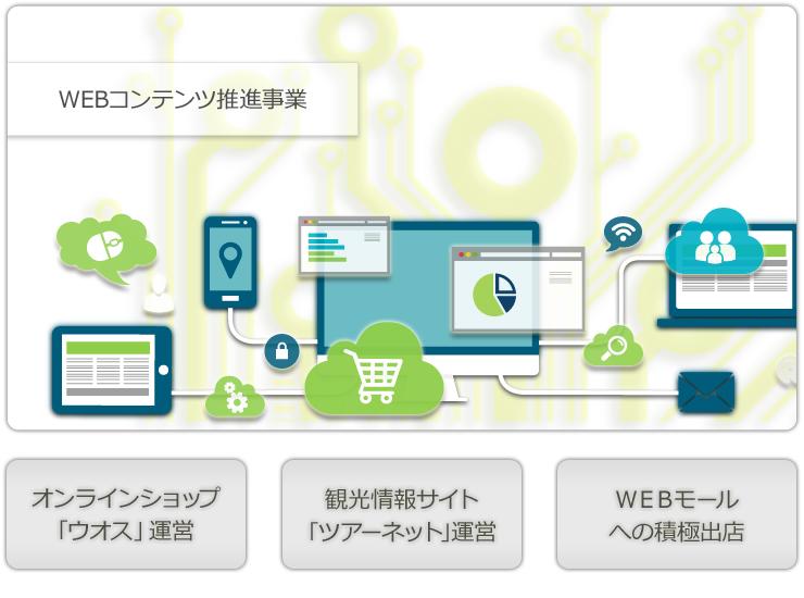 WEB推進事業